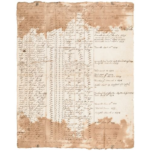 BLACK Soldier, CATO GRAY Listed VALLEY FORGE Period Continental Army Muster Roll